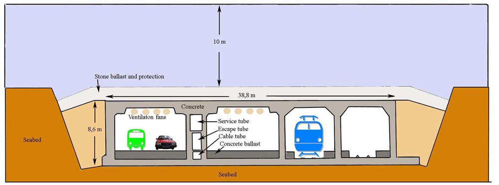 Oresund-tunnel 1000