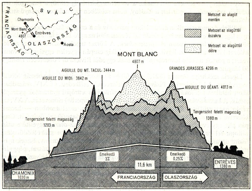 A Mont Blanc-alagút metszete