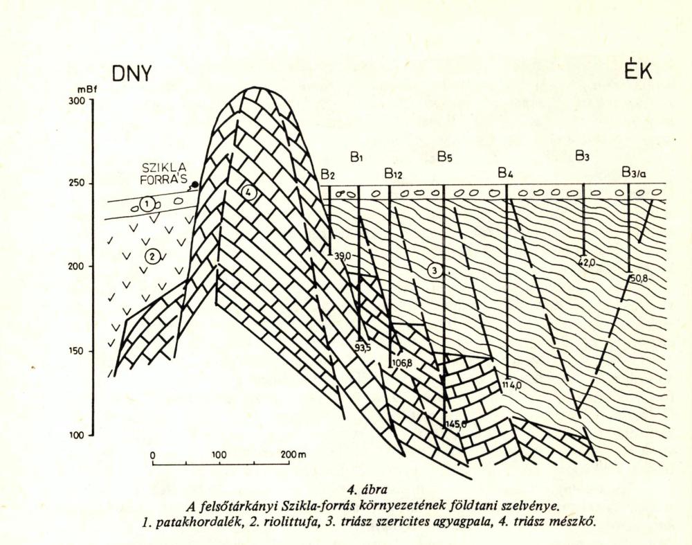 A Szikla-forrás geológiai metszete (SUGÁR I.)